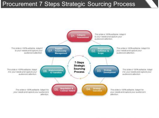 procurement 7 steps strategic sourcing process ppt example