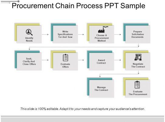 procurement chain process ppt sample