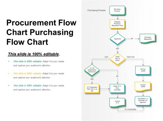 Procurement Flow Chart Purchasing Flow Chart Powerpoint Shapes