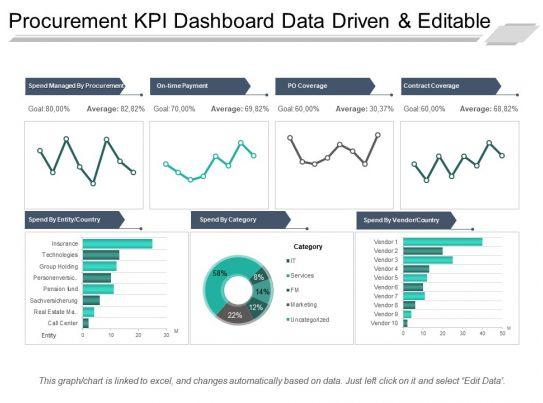 Procurement Kpi Dashboard Data Driven And Editable Ppt Sample File