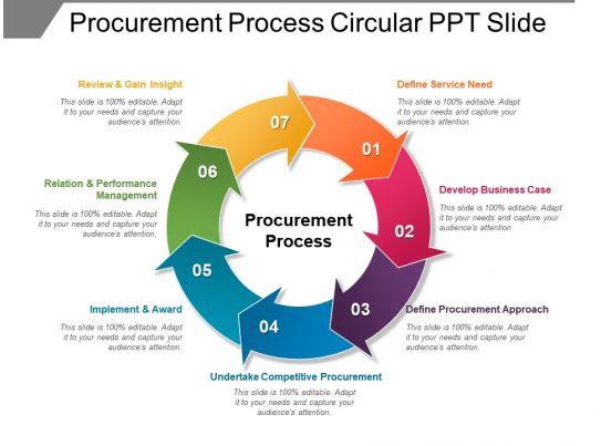 Procurement Process Circular Ppt Slide Powerpoint Slides
