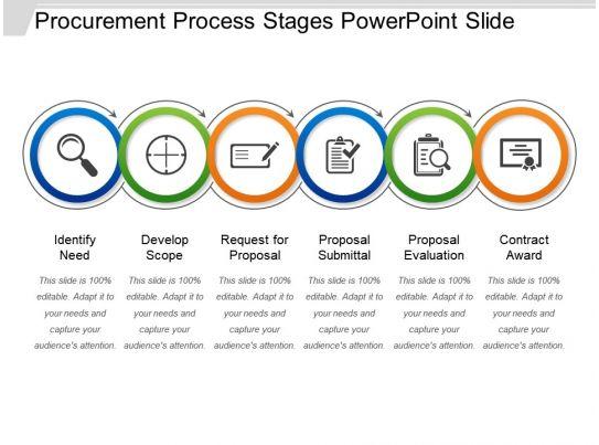 procurement process stages powerpoint slide