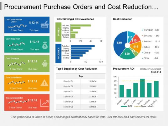procurement purchase orders and cost reduction dashboard