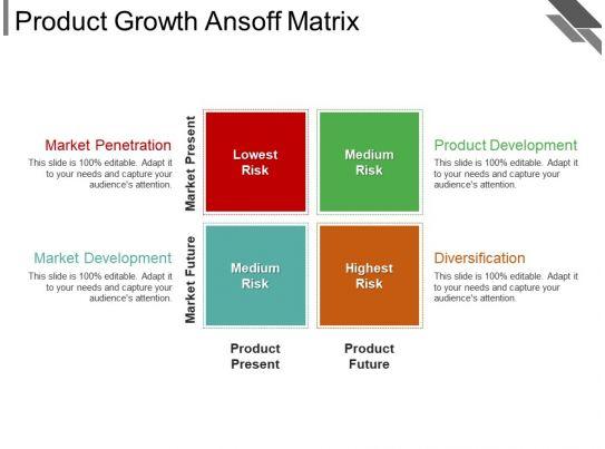Product Growth Ansoff Matrix Powerpoint Presentation Templates