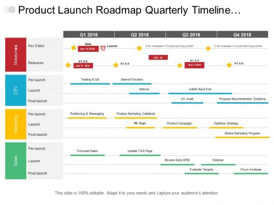 product launch roadmap quarterly timeline covering