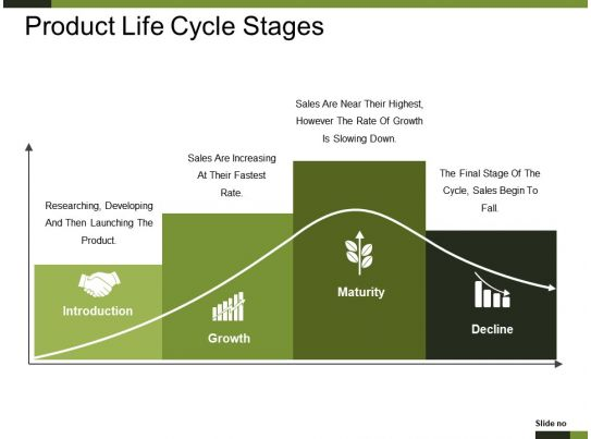 product life cycle stages presentation pictures