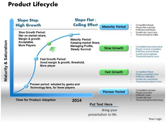 product lifecycle powerpoint presentation slide template