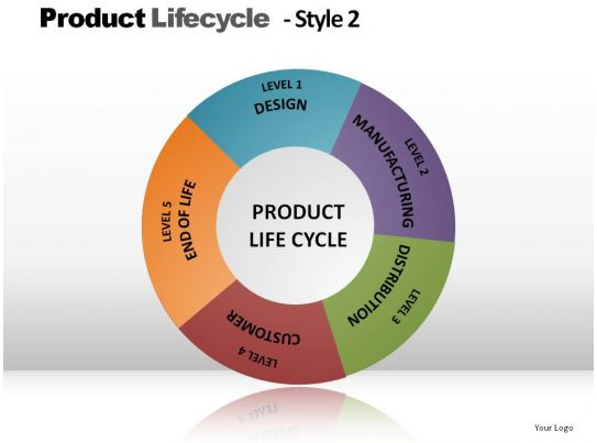 product lifecycle style 2 powerpoint presentation slides. Black Bedroom Furniture Sets. Home Design Ideas