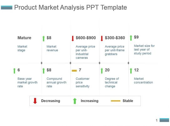 Product Market Analysis Ppt Template