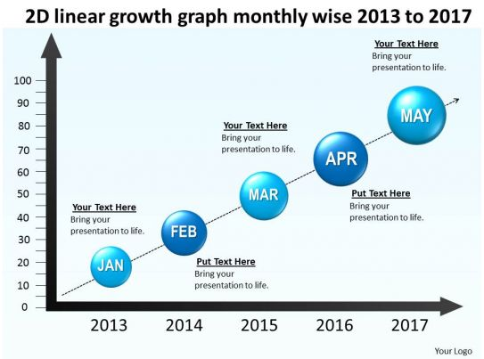 product roadmap timeline 2d linear growth graph monthly wise 2013 to 2017 powerpoint templates