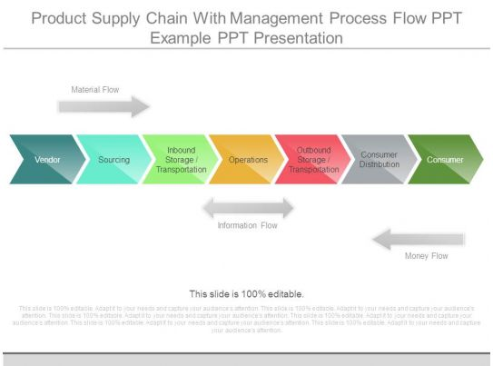 thesis supply chain management processes Supply chain management thesis writing service to help in custom writing a phd supply chain  the impact of supply chain management business processes on maj.