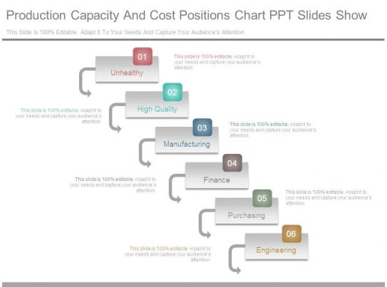 production capacity and cost positions chart ppt slides show
