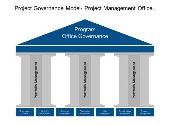 Project governance model project management office - Project management office mission statement ...