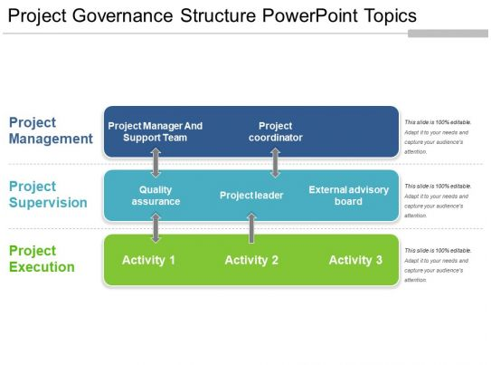 project governance structure powerpoint topics