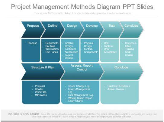 project management methods diagram ppt slides