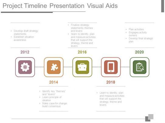 project timeline presentation visual aids
