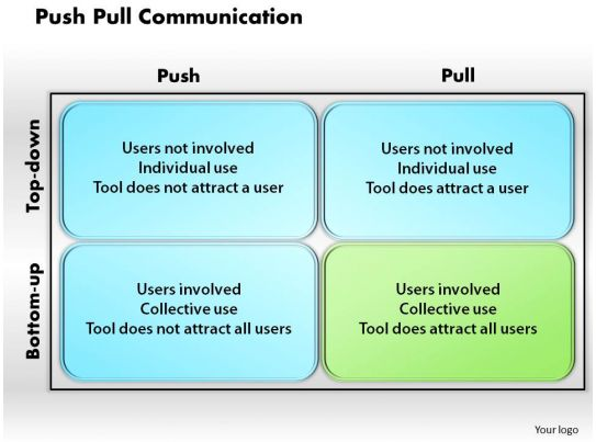 push pull communication powerpoint presentation slide