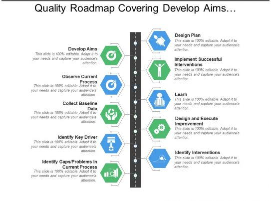 Quality roadmap covering develop aims design plan for Mission essential contractor services plan template