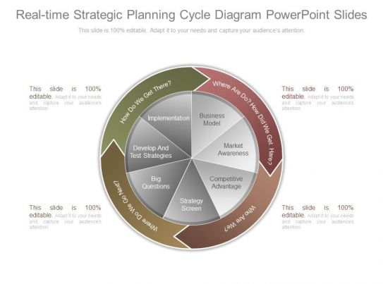 real time strategic planning cycle diagram powerpoint slides