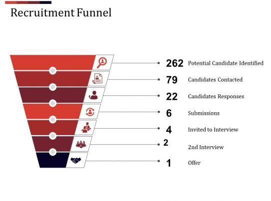 recruitment funnel ppt design