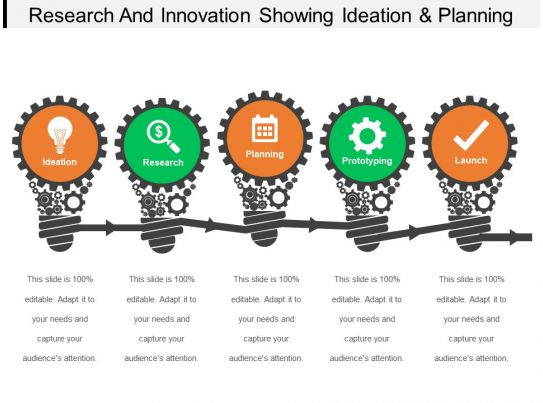 Research And Innovation Showing Ideation And Planning