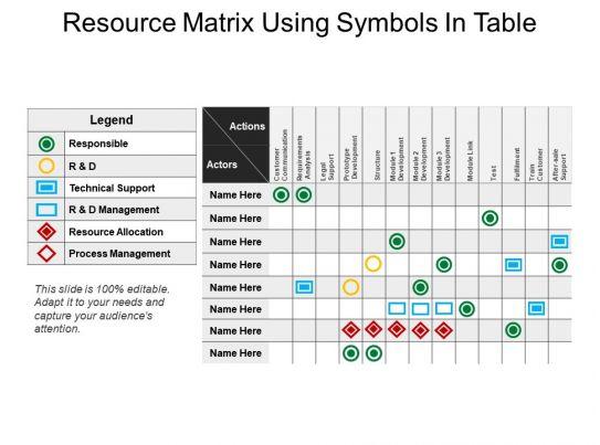 resource matrix using symbols in table
