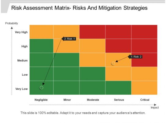 risk assessment matrix risks and mitigation strategies ppt