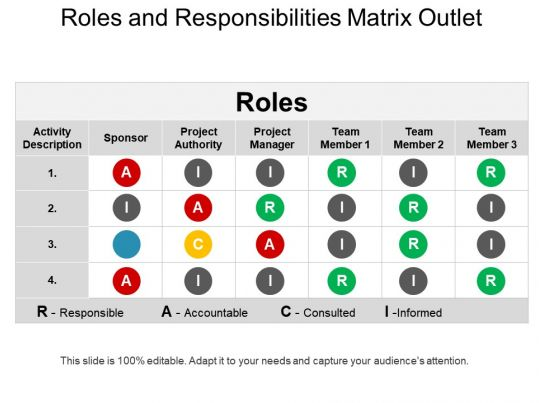 Roles And Responsibilities Matrix Outlet Powerpoint Ideas