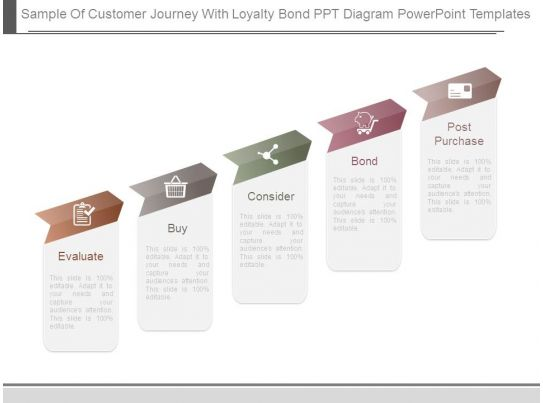 Sample Of Customer Journey With Loyalty Bond Ppt Diagram