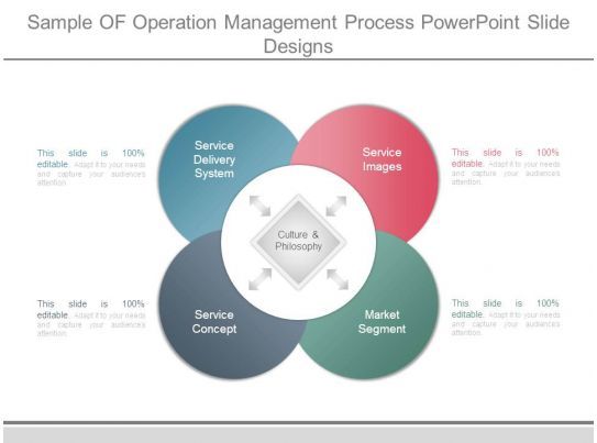 operations management product design Operations management product design and development i - free download as powerpoint presentation (ppt / pptx), pdf file (pdf), text file (txt) or view presentation slides online.