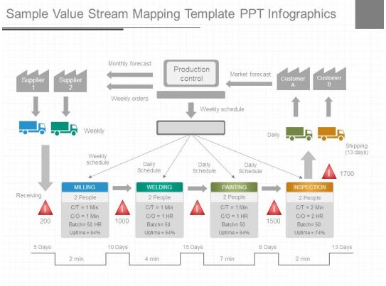 value stream map template powerpoint sample value stream mapping template ppt infographics