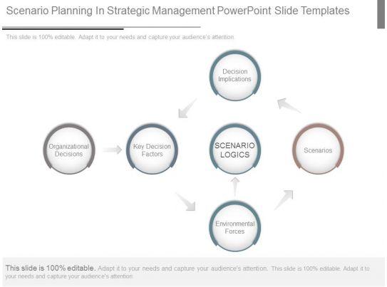 award winning sales slides showing scenario planning in