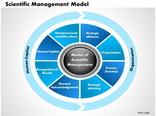 Scientific Management Model powerpoint presentation slide