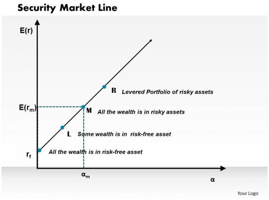 Security Market Line (SML) Definition