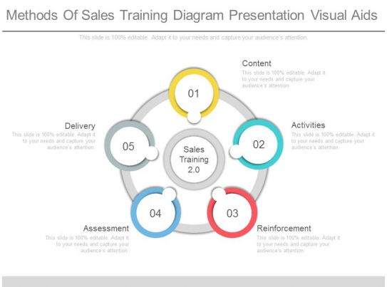 awesome business presentation showing see methods of sales