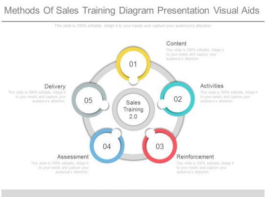 see methods of sales training diagram presentation visual