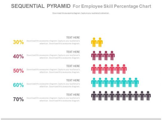 sequential pyramid for employee skills percentage chart