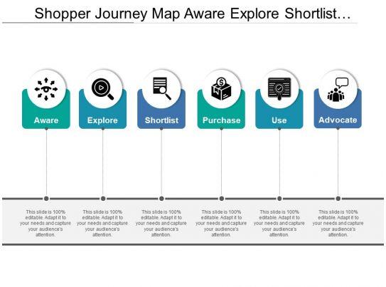Shopper Journey Map Aware Explore Shortlist Purchase Use Advocate - Shopper journey map
