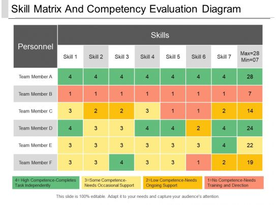 skill matrix and competency evaluation diagram powerpoint show
