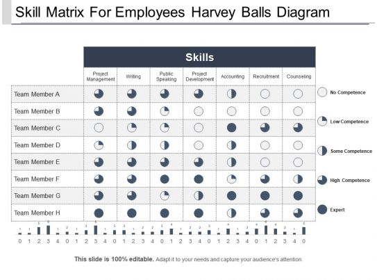 skill matrix for employees harvey balls diagram ppt background powerpoint presentation sample. Black Bedroom Furniture Sets. Home Design Ideas