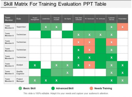 team training plan template - skill matrix for training evaluation ppt table