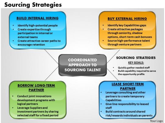 Sourcing strategies powerpoint presentation slide template for Procurement category strategy template