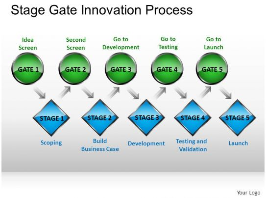 Stage Gate Innovation Process Powerpoint Presentation