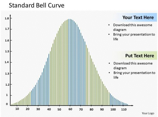Standard bell curve powerpoint template slide for Bell curve powerpoint template