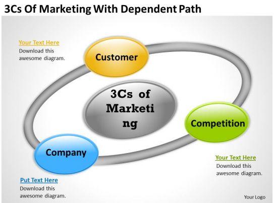 strategic plan 3cs of marketing with dependent path