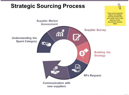 Strategic sourcing master thesis abstract