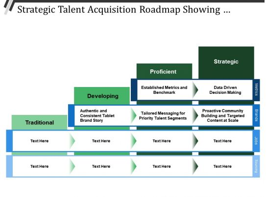 strategic talent acquisition roadmap showing traditional