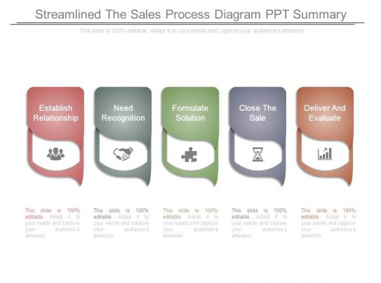 streamlined the sales process diagram ppt summary templates