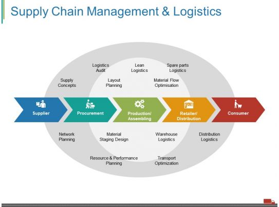 supply chain management and logistics ppt visual aids