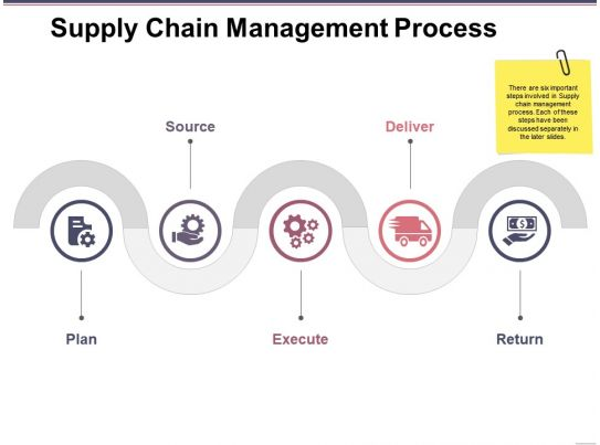 d management ph supply chain thesis The phd in supply chain management at the university of tennessee's haslam college of business is a flexible doctoral program with  dissertation phd program .